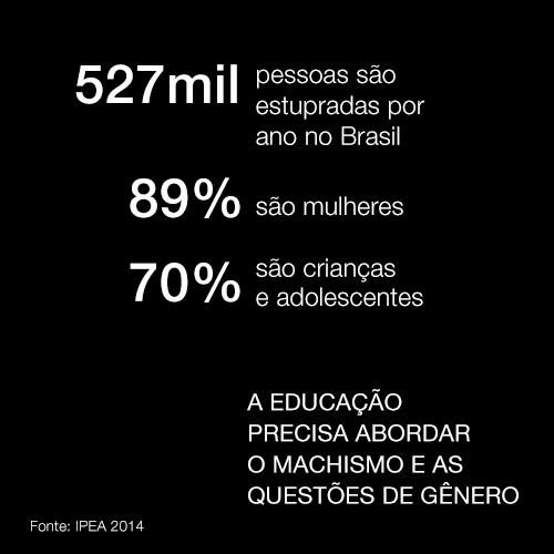 Estupro no Brasil